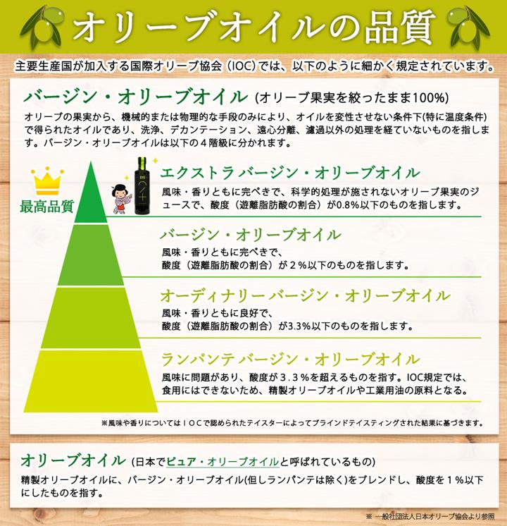 オリーブ油10説明
